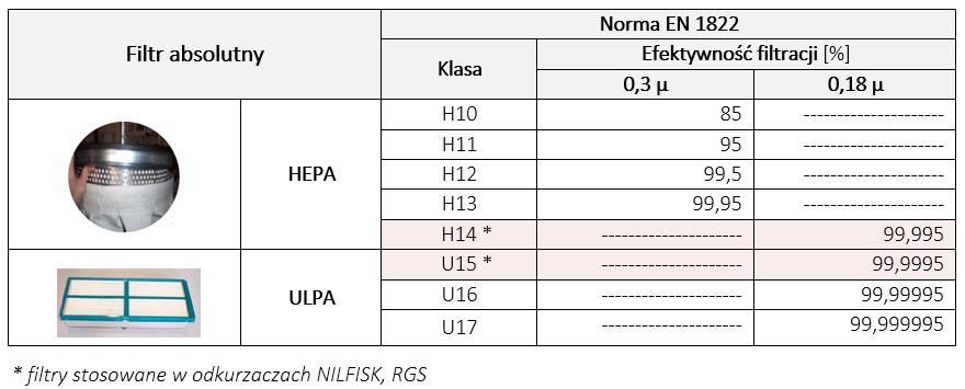 Filtry HEPA, ULPA